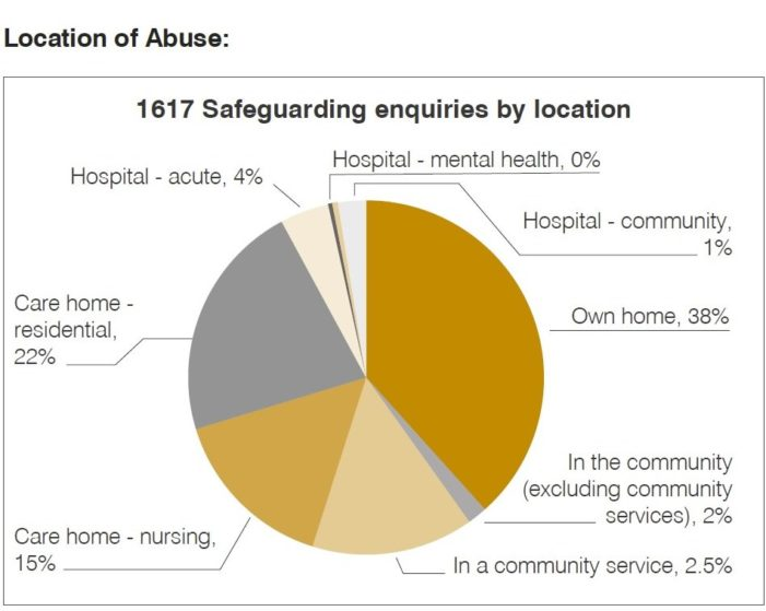 BIG INCREASE IN PHYSICAL, SEXUAL AND PSYCHOLOGICAL ABUSE AND NEGLECT OF ELDERLY IN SALFORD